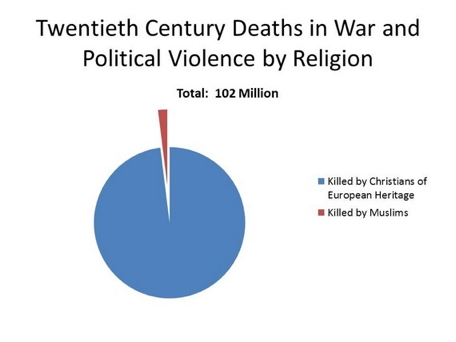 20e century deaths by religion